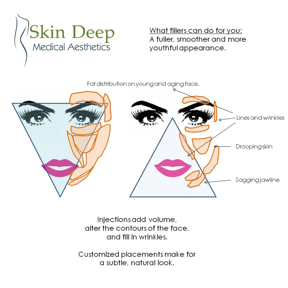 Skin Deep Medical Aesthetics